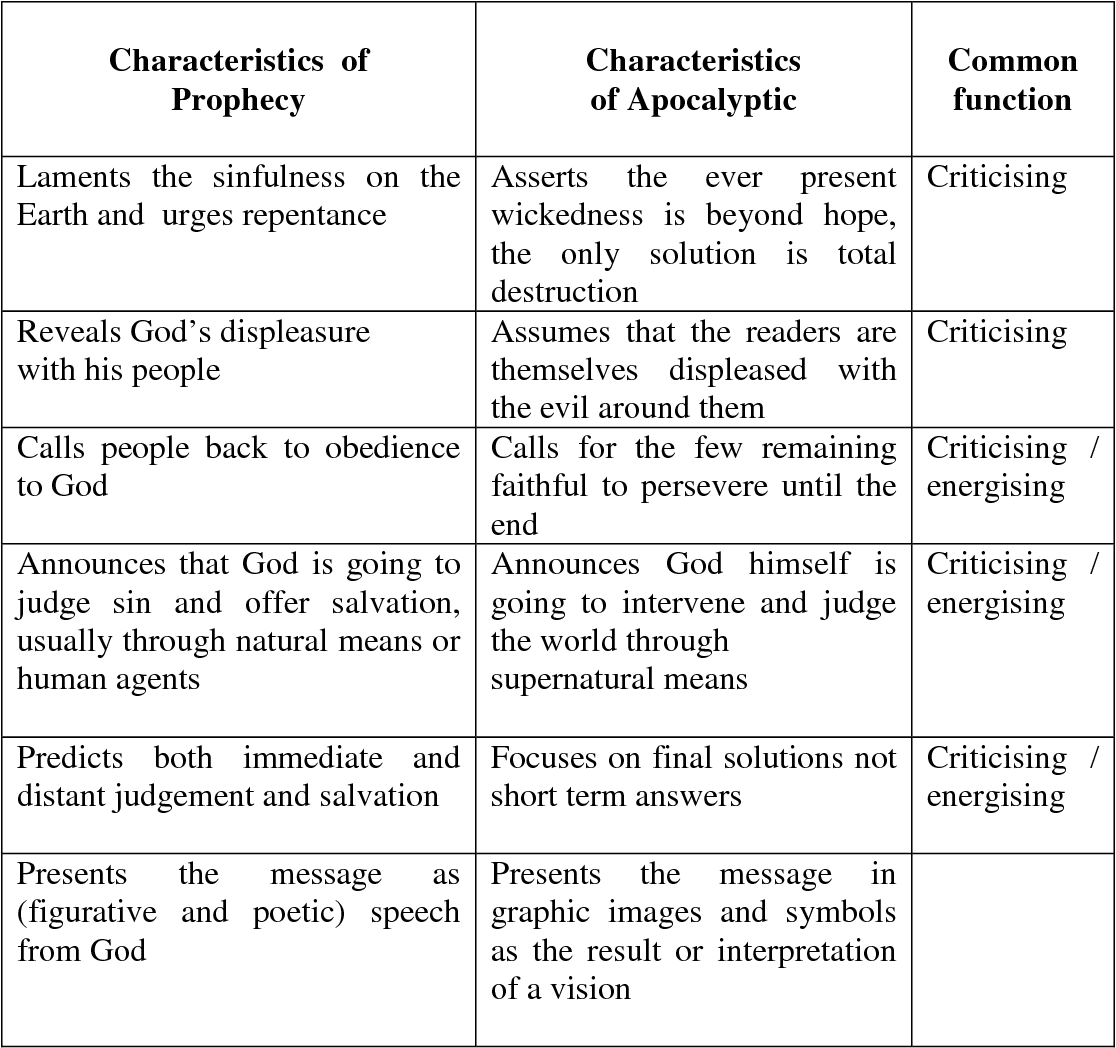 Figure 5.2: A comparison of the characteristics of prophecy and apocalyptic and the common functions of those characteristics