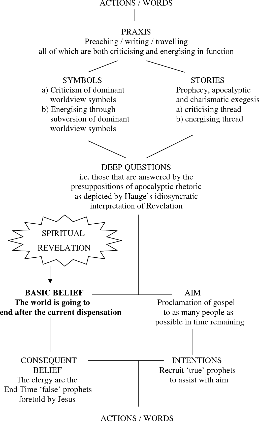 Figure 6.2 Wright's worldview schema depicting the features that made up Hauge's worldview