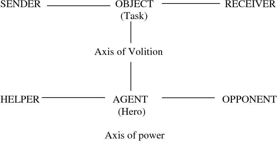 Figure 6.3: The basic diagrammatical representation of Greimas' structural analysis of stories