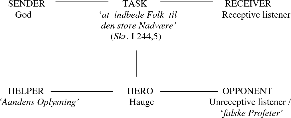 Figure 6.4: The structure of the implicit narrative of Hauge's prophetic speech