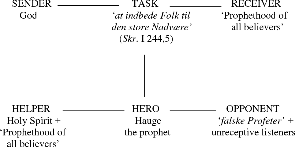 Figure 6.5 The topical sequence in the implicit narrative of Hauge's prophetic speech