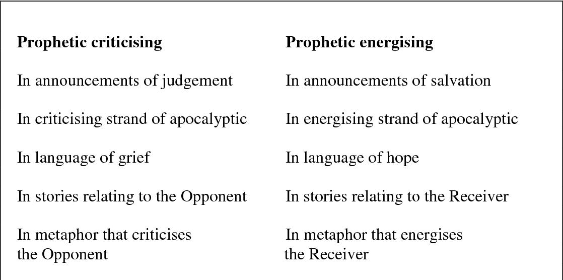 Figure 6.6: The locus of prophetic imagination in Hauge's prophetic speech