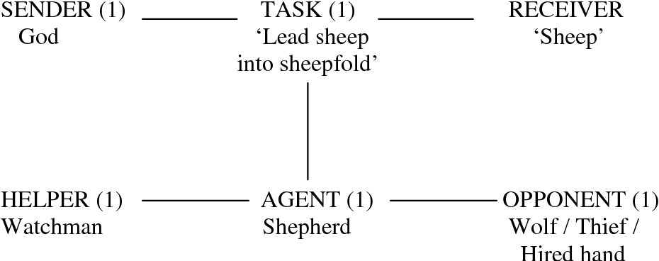 Figure 6.7: The narrative structure of the story of the Good Shepherd