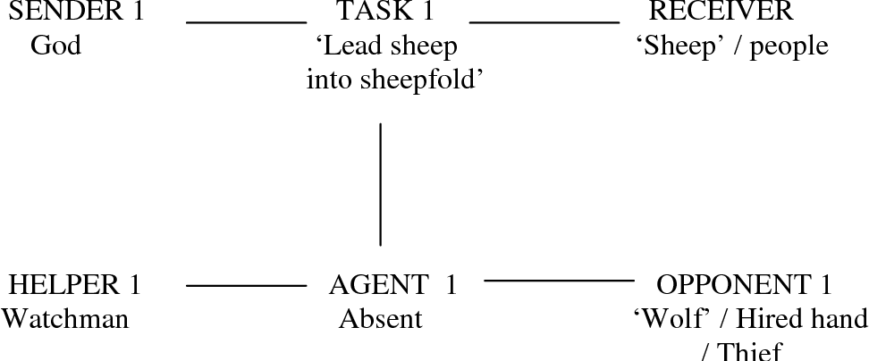 Figure 6.8: The narrative structure of the story of the Good Shepherd as Hauge saw it represented in his context (Agent absent)