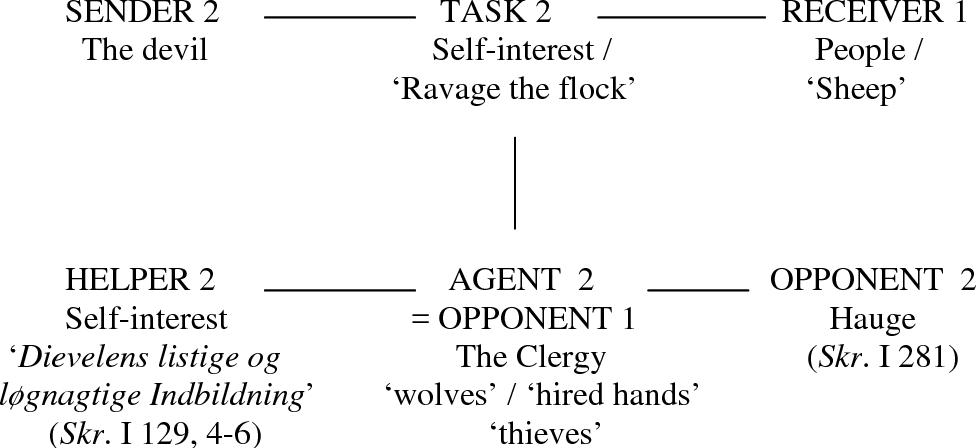 Figure 6.9: The controlling narrative of Hauge's criticising prophetic speech