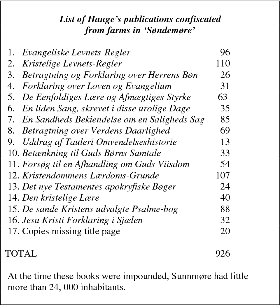 Table 3: List of Hauge's publications confiscated from farms in Sunnmøre in 1805 (after Bang 1896:36-37)