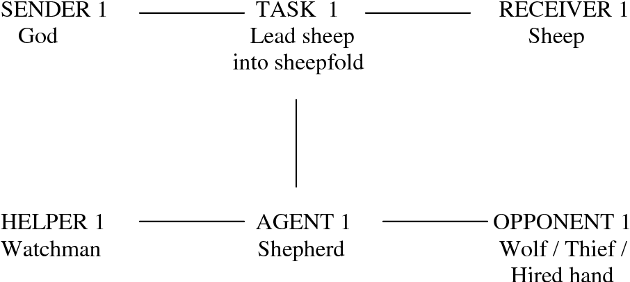 Figure 7.3 The narrative structure of the story of the Good Shepherd