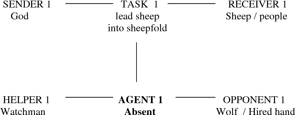 Figure 7.4 The narrative structure of the story of the Good Shepherd as Hauge saw it represented in his context (Agent absent)