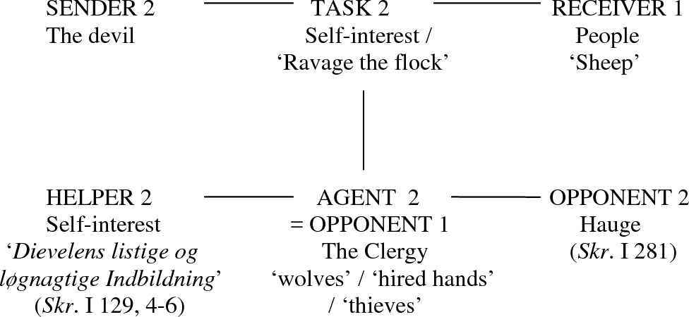 Figure 7.5 The controlling narrative of Hauge's criticising prophetic speech