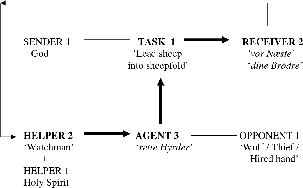 Figure 7.7 The second stage of the summons to be 'rette Hyrder' in Hauge's energising prophetic speech