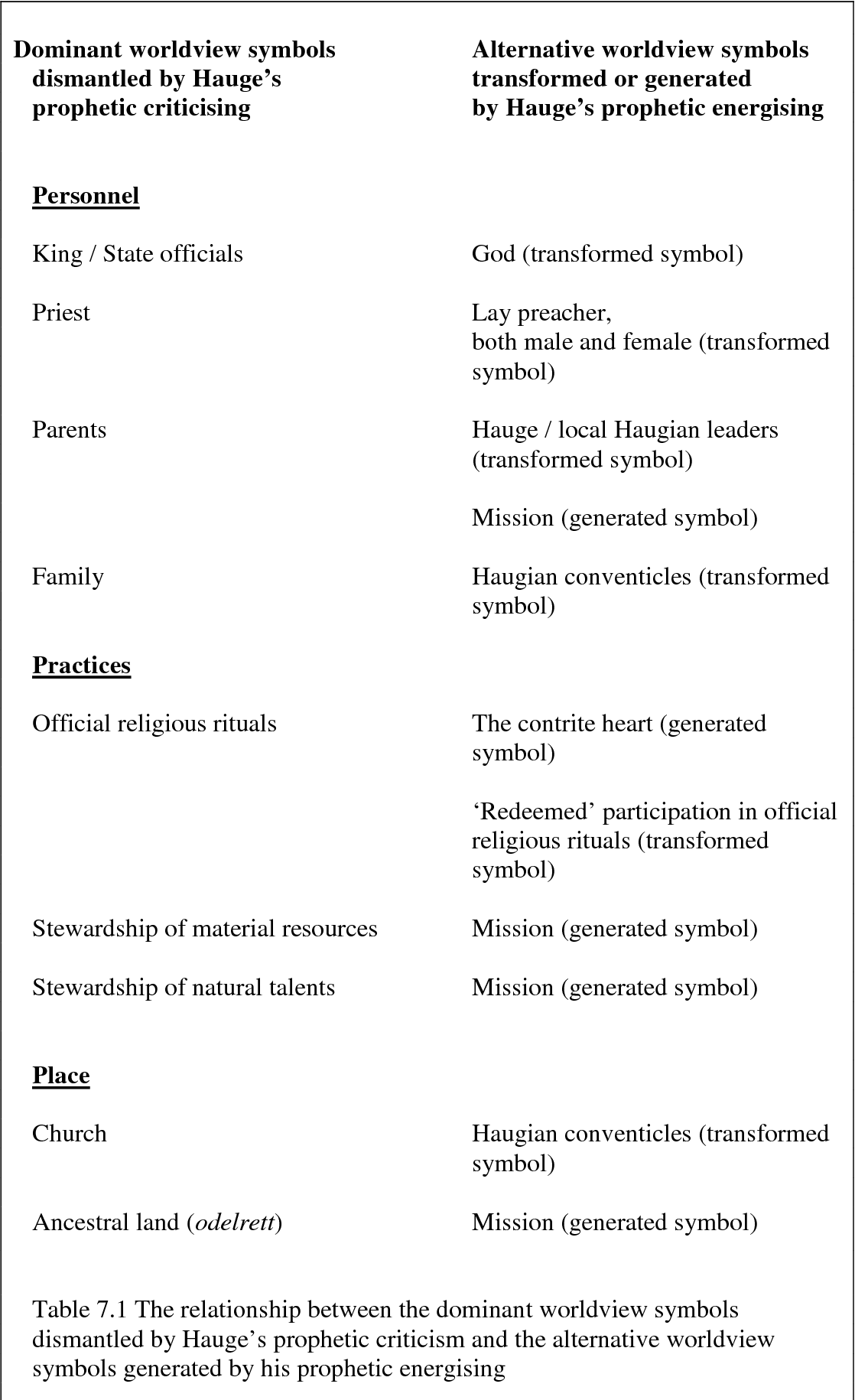 Table 7.1 The relationship between the dominant worldview symbols dismantled by Hauge's prophetic criticism and the alternative worldview symbols generated by his prophetic energising