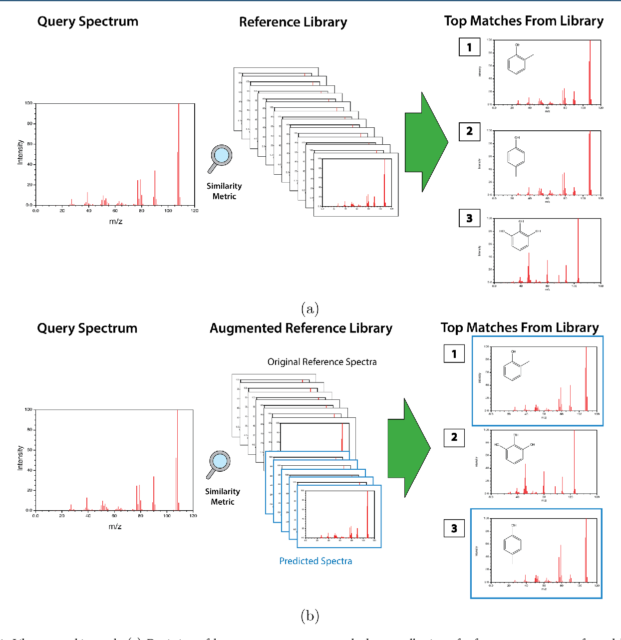 Figure 1 for Predicting Electron-Ionization Mass Spectrometry using Neural Networks