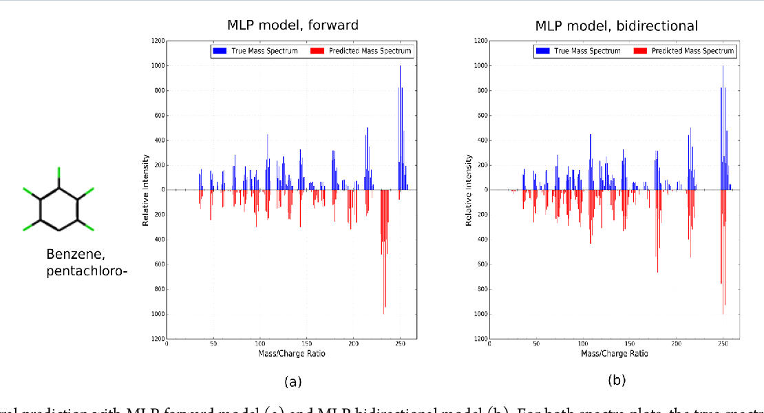 Figure 3 for Predicting Electron-Ionization Mass Spectrometry using Neural Networks