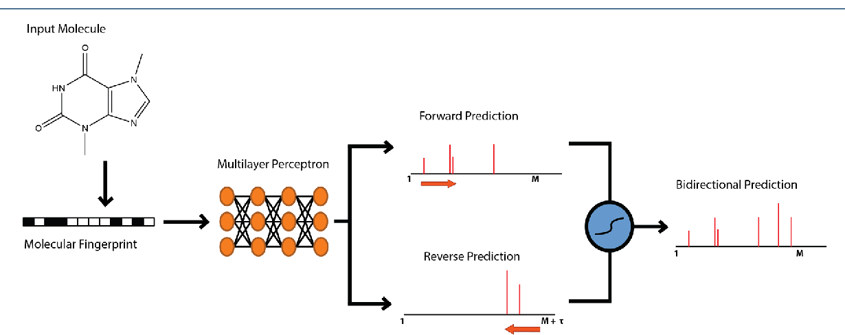 Figure 4 for Predicting Electron-Ionization Mass Spectrometry using Neural Networks