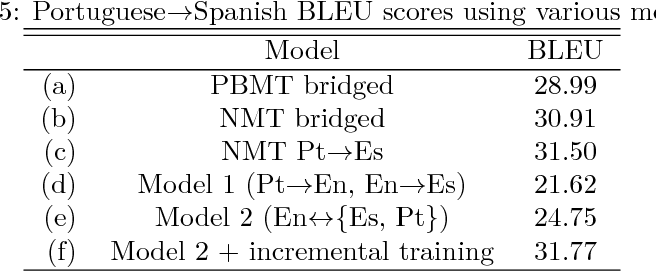 Table 5 Portuguese E2 86 92spanish Bleu Scores Using Various Models