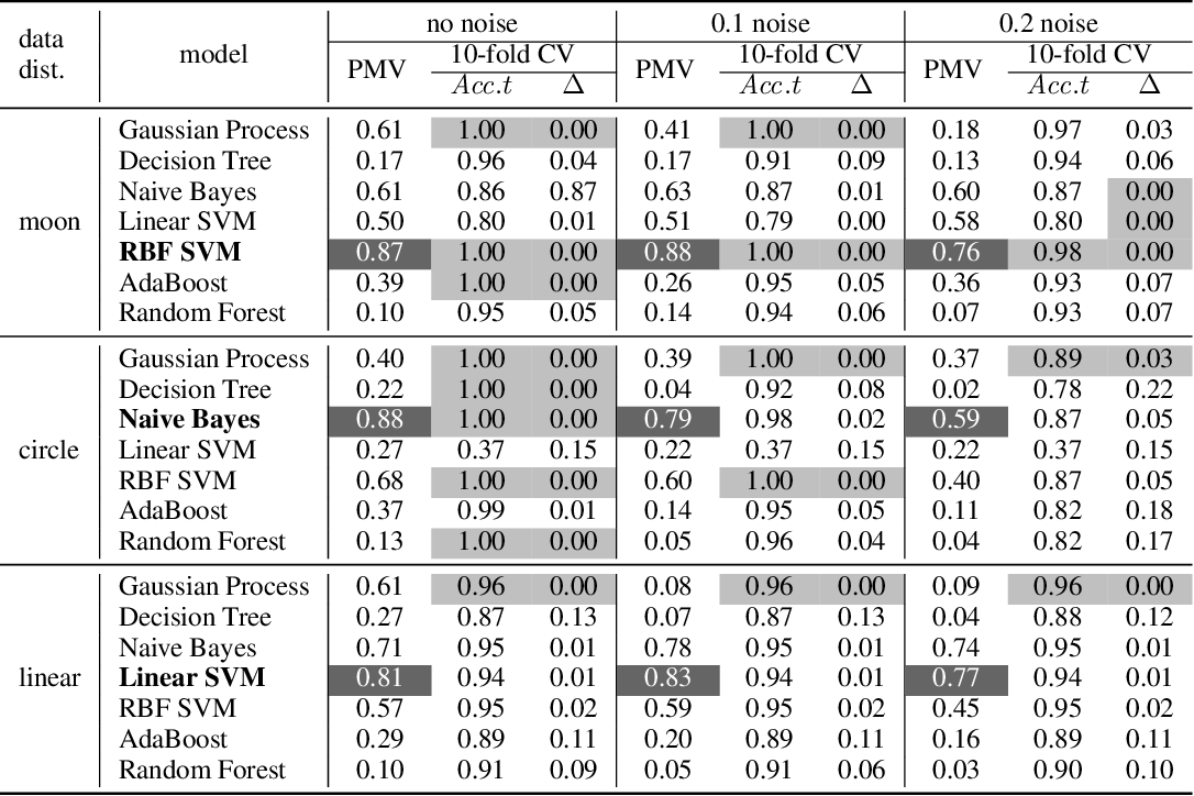 Figure 2 for Perturbed Model Validation: A New Framework to Validate Model Relevance