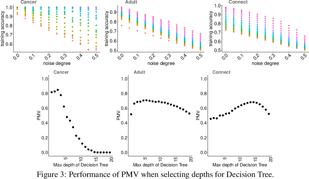 Figure 4 for Perturbed Model Validation: A New Framework to Validate Model Relevance