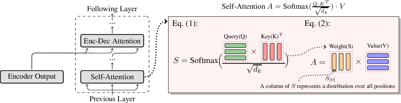 Figure 1 for Sharing Attention Weights for Fast Transformer