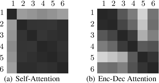Figure 3 for Sharing Attention Weights for Fast Transformer