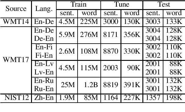 Figure 2 for Sharing Attention Weights for Fast Transformer