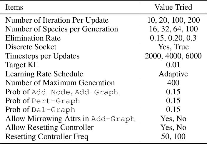 Figure 4 for Neural Graph Evolution: Towards Efficient Automatic Robot Design