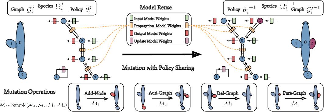 Figure 1 for Neural Graph Evolution: Towards Efficient Automatic Robot Design