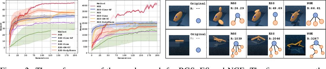 Figure 3 for Neural Graph Evolution: Towards Efficient Automatic Robot Design