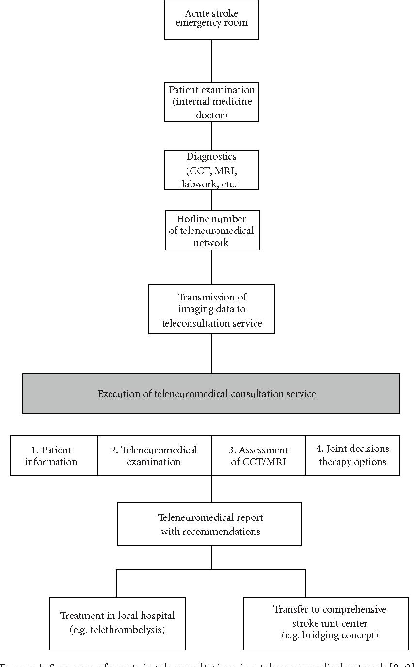 Figure 1: Sequence of events in teleconsultations in a teleneuromedical network [8, 9].