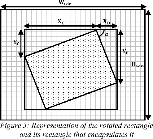 Figure 3: Representation of the rotated rectangle and its rectangle that encapsulates it