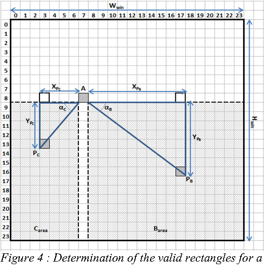 Figure 4 : Determination of the valid rectangles for a point A(xA,yA)