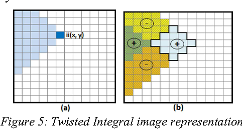 Figure 5: Twisted Integral image representation. (a) The value of the twisted Integral Image at point (x,y). (b) Calculation scheme of the pixel sum of rotated rectangles by 45°.
