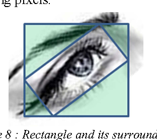 Figure 8 : Rectangle and its surroundings.