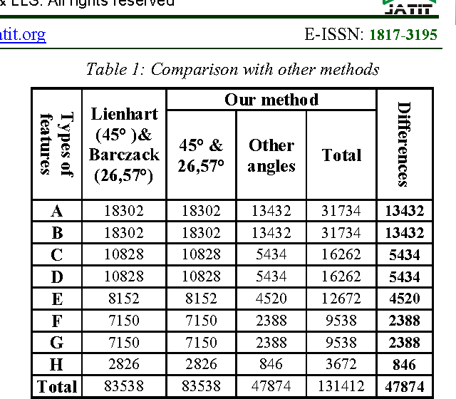Table 1: Comparison with other methods