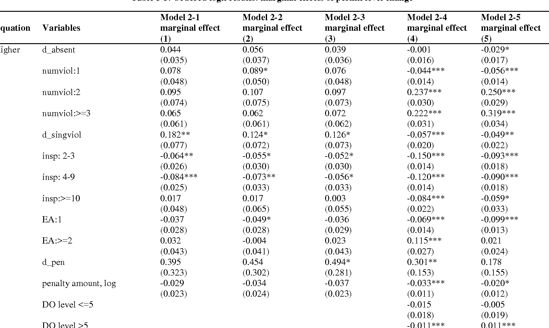 Table 3-3. Ordered logit results: marginal effects of permit level change