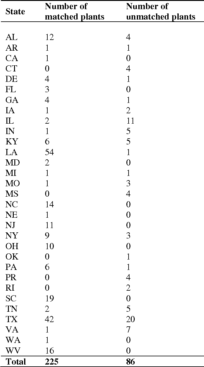 Table 3-4. Number of chemical plants with and without a nearby monitoring station, categorized by states