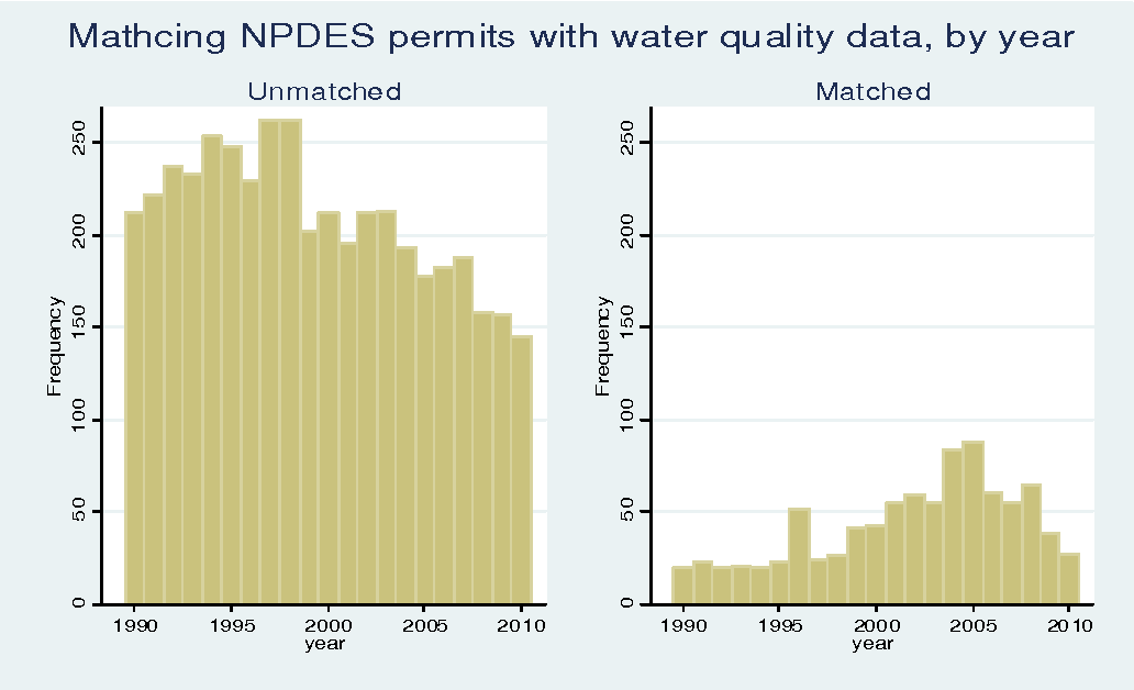 Figure 3-2. Number of NPDES permits matched vs. unmatched with water quality data