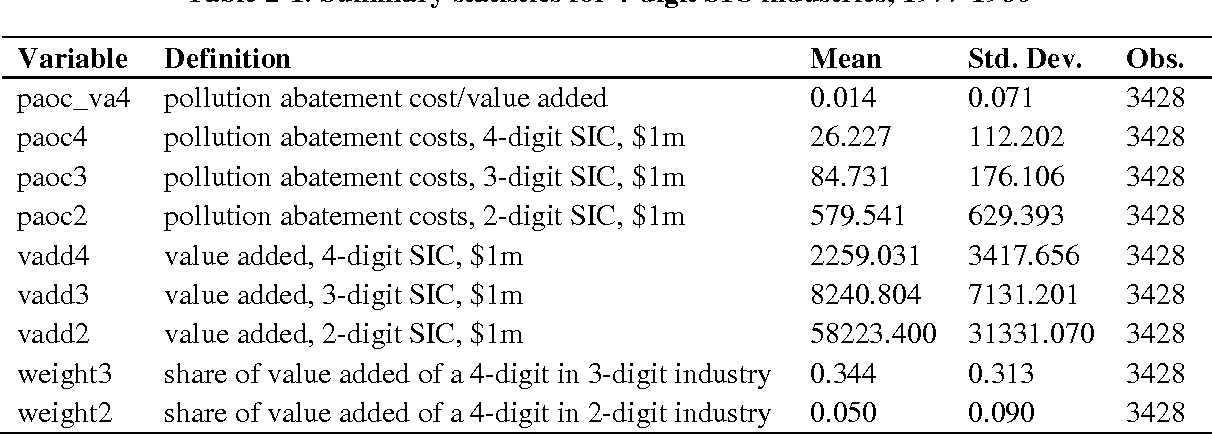 Table 2-1. Summary statistics for 4-digit SIC industries, 1977-1986