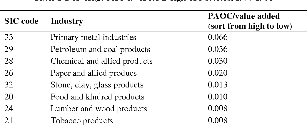 Table 2-2. Average PAOC/VA for 2-digit SIC sectors, 1977-1986