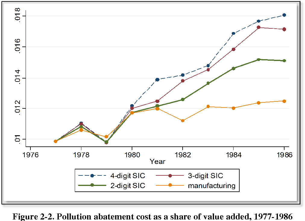 Figure 2-2. Pollution abatement cost as a share of value added, 1977-1986