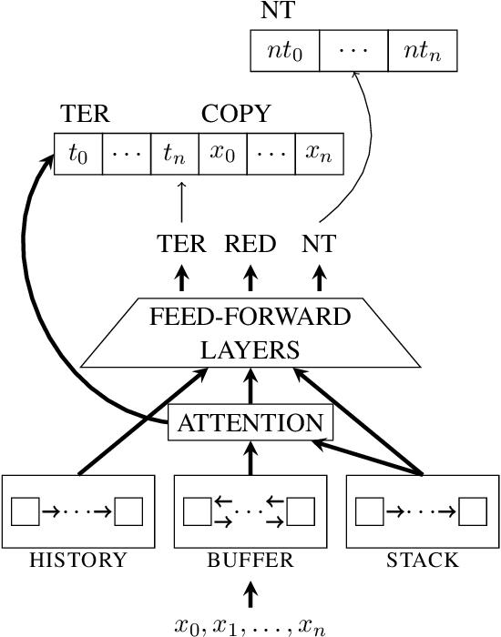 Figure 1 for Practical Semantic Parsing for Spoken Language Understanding