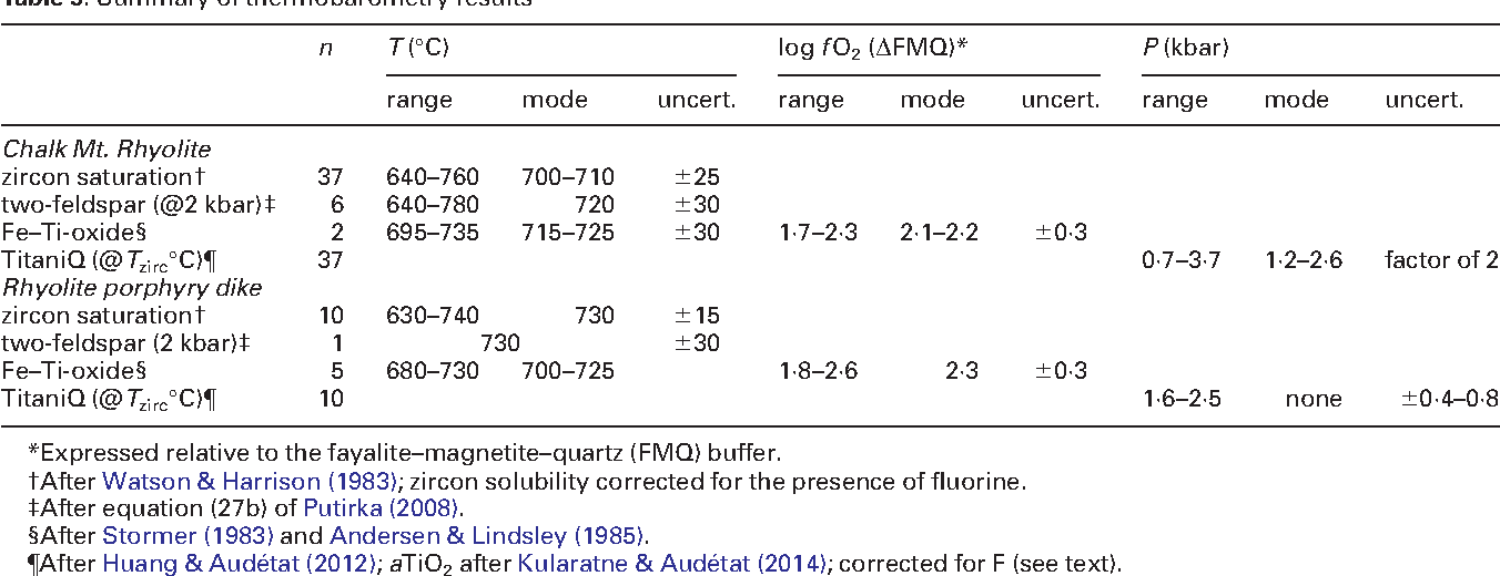 Table 5: Summary of thermobarometry results