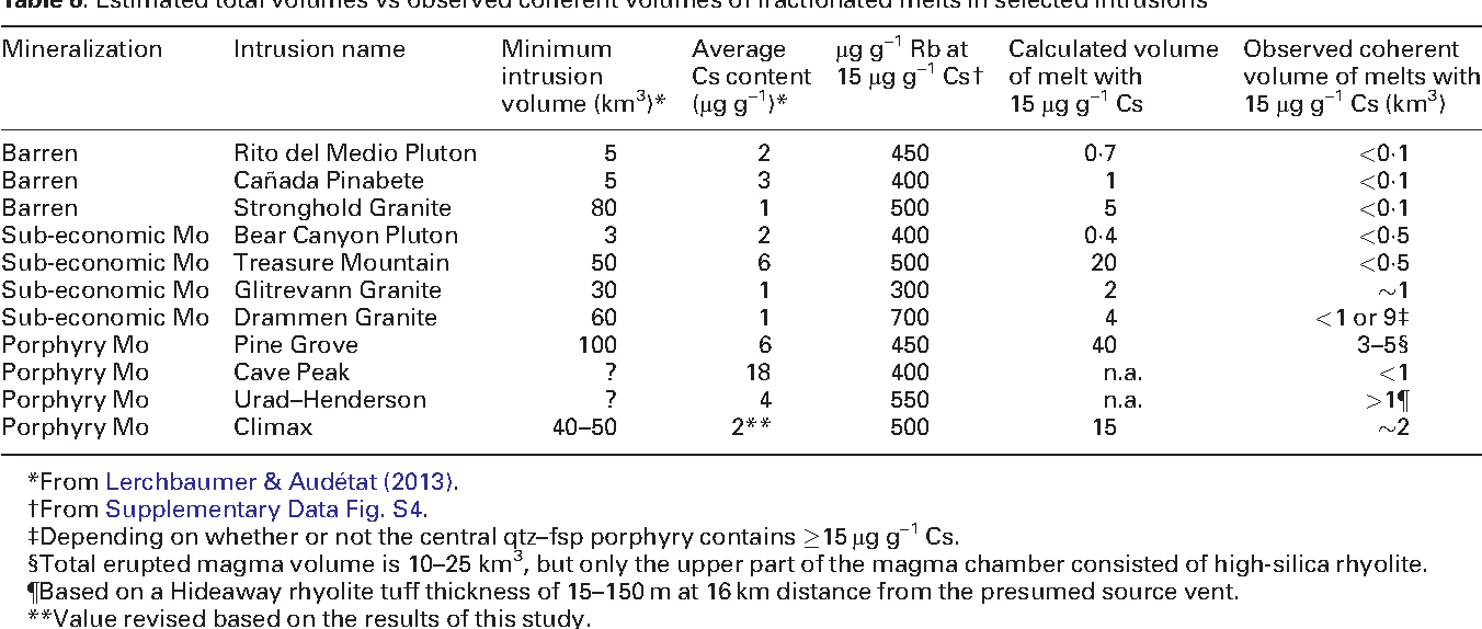 Table 6: Estimated total volumes vs observed coherent volumes of fractionated melts in selected intrusions