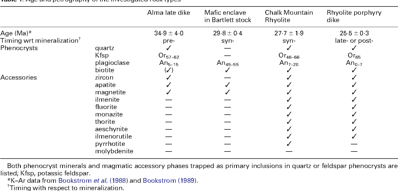 Table 1: Age and petrography of the investigated rock types