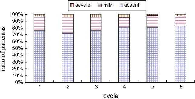 Fig. 1 Worst grade of neutropenia recorded by each cycle of chemotherapy in 335 patients