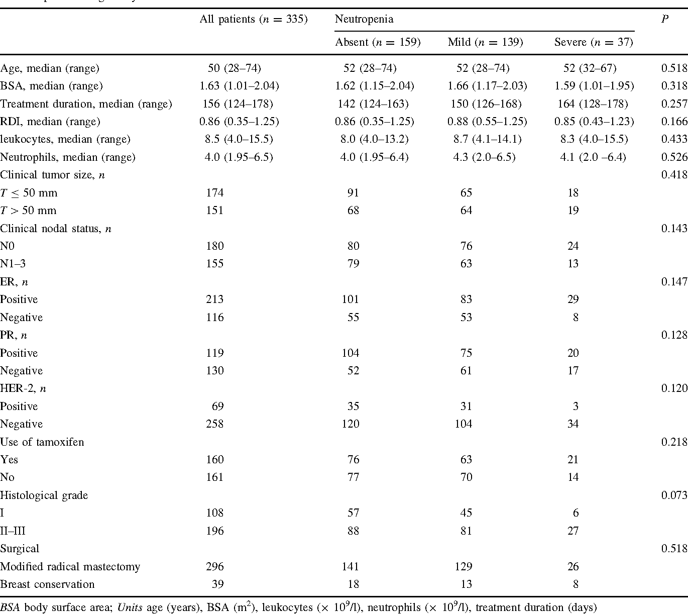 Table 1 Baseline demographics and clinical/hematologic characteristics in all patients and in subgroups stratified according to the worst grade of neutropenia during six cycles