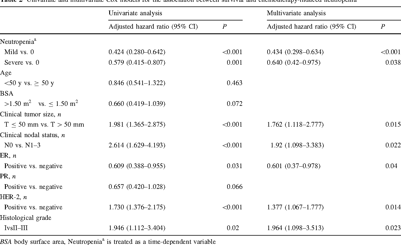 Table 2 Univariate and multivariate Cox models for the association between survival and chemotherapy-induced neutropeniaa