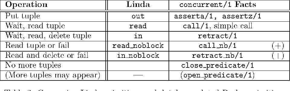 Table 2: Comparing Linda primitives and database-related Prolog primitives
