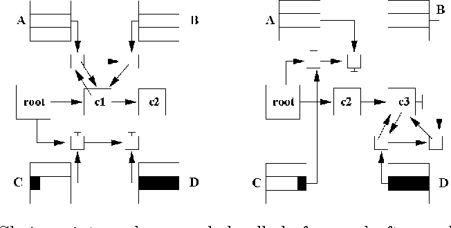Figure 1: Choicepoints and suspended calis before and after updating clauses