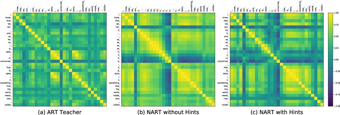 Figure 1 for Hint-Based Training for Non-Autoregressive Machine Translation