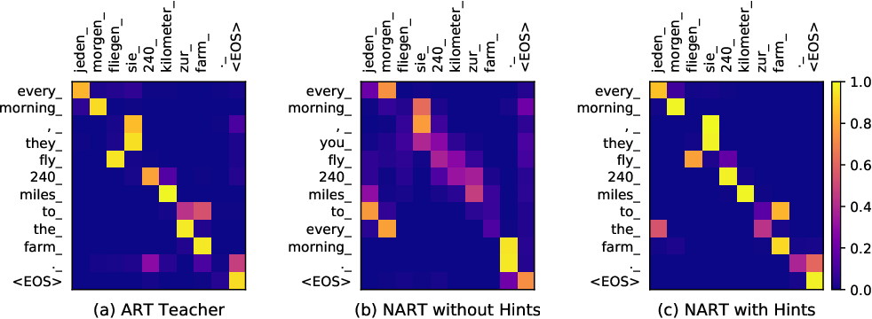 Figure 3 for Hint-Based Training for Non-Autoregressive Machine Translation